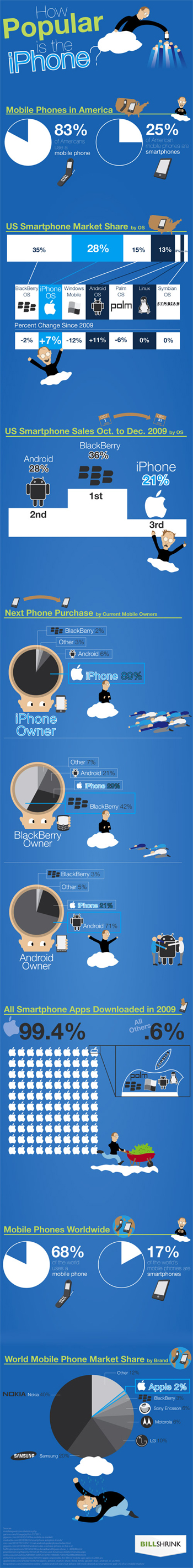 iPhone US Smartphone Use